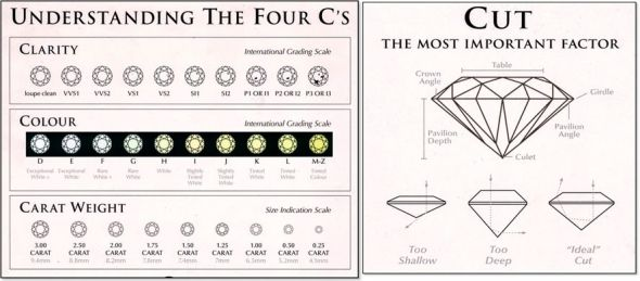 The 4 C's of finding a diamonds value | Diamond Value Guide | Sell ...