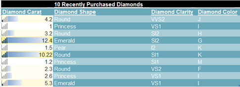 diamondchart